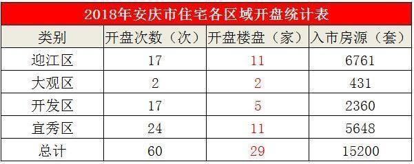 2018安慶樓市 29家新樓盤開盤加推60次!共計15200套房源入市!