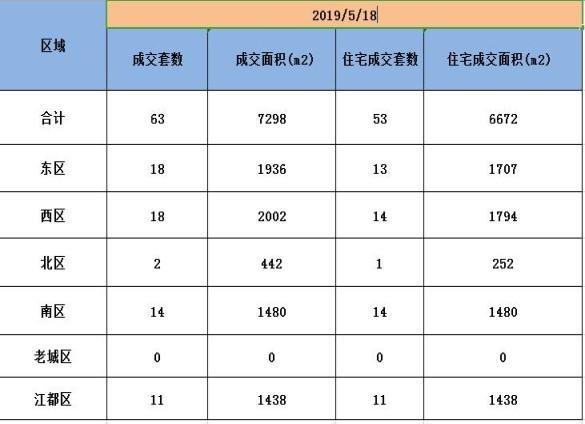 5月18日扬州新房成交数据:商品房总成交63套,东区成交18套!