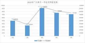 5月廣州一手住宅網簽7161套,增城南沙占比近5成!