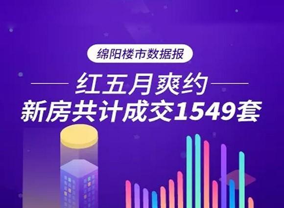 綿陽樓市5月數據報:新房共計成交1549套
