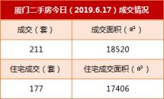 6月17日厦门二手住宅成交177套 挂牌房源189套