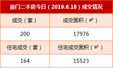 6月18日厦门二手住宅成交164套 挂牌房源149套
