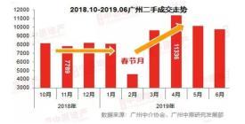 """上半年廣州二手住宅市場總結: """"外冷內溫"""",交投環境更趨理性"""