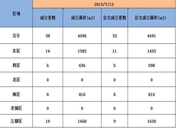 7月13日扬州新房成交数据:商品房总成交38套,东区成交14套!