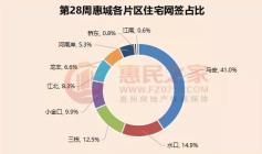 继续走高!上周惠城住宅网签617套,跃居年内第四位!