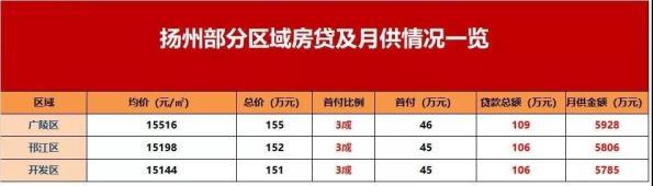 扬州有银行房贷利率上浮20%!有银行已经停止放贷!