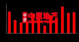 7月深圳新房成交3629套!宝安成交面积稳居首位