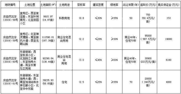 8.20安慶土拍|4宗地塊379.55畝 起拍總價14.665億
