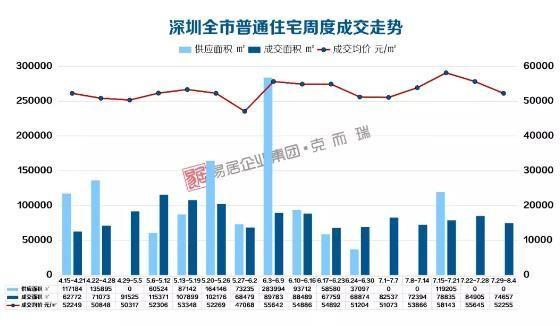深圳新增供应疲软,量价齐跌,8月走势继续转冷?