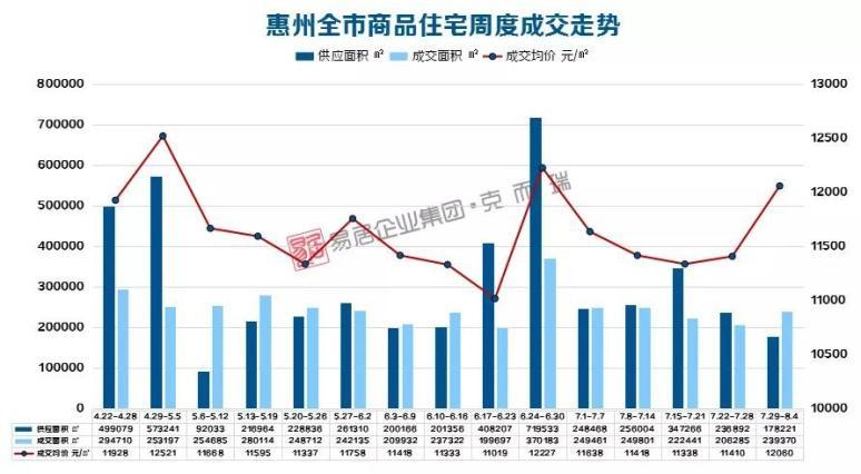 惠州樓市周報(7.29-8.04)| 惠城區新房供求最多!
