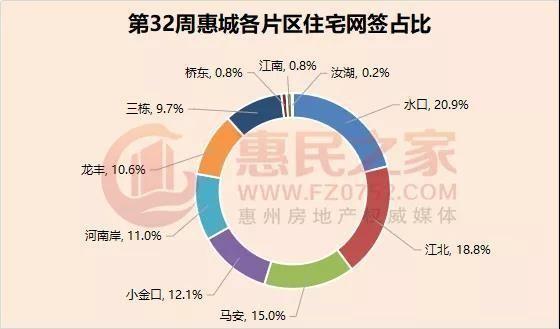 上周惠城住宅網簽473套,環比跌3.7%!