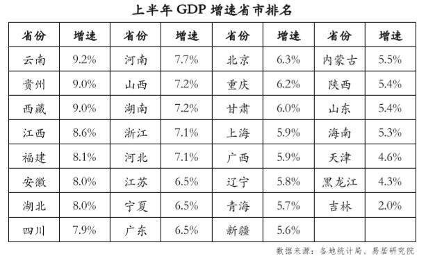 上半年这两个省份对房地产的依赖度最高