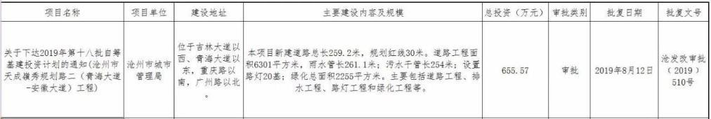 沧州将在天成岭秀新建规划路、大数据云平台等多项目获审批 总投资2873.71万元