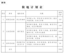 2019石家庄第二批做地计划公示 涉及土地面积1593亩 及2大城中村