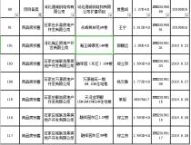 证件播报!栾城8月15日-29日共有5项目新获预售证1项目新获施工许可证