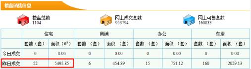 【5分时时彩开奖|新房每日网签数据】9月01日5分时时彩开奖|市新房成交量52套成交面积5495.85㎡
