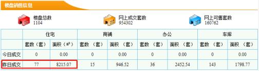 【5分时时彩开奖|新房每日网签数据】9月03日5分时时彩开奖|市新房成交量77套成交面积8215.07㎡