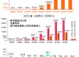 """70年翻天覆地巨变 四川经济总量从""""几十亿""""到""""几万亿"""""""