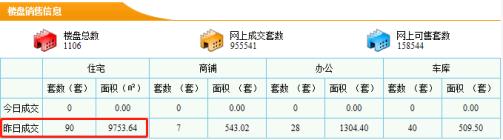 【5分时时彩开奖|新房每日网签数据】9月08日5分时时彩开奖|市新房成交量90套成交面积9753.64㎡