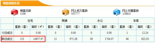 【5分时时彩开奖|新房每日网签数据】9月09日5分时时彩开奖|市新房成交量133套成交面积14957.97㎡