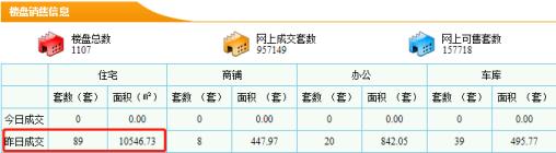 【东莞新房每日网签数据】9月16日东莞市新房成交量89套成交面积10546.73㎡