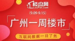 金九楼市哑火!环比下跌3.2%!上周广州新房成交1226套!