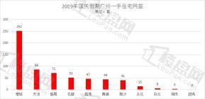 """""""十一黄金周""""广州新房网签617套 增城依旧是大热区"""