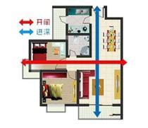 开间和进深是什么?不同房间适合多大?