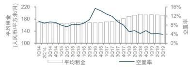 跌破4%!三季度广州甲级写字楼市场空置率创历史新低