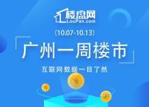 一周成交 | 上周广州新房成交1467套!环比上涨5.16%