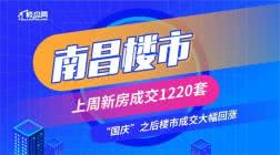 """上周南昌新房成交1220套 """"国庆""""之后楼市成交大幅回涨"""