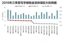 租金也要跌了?南昌主要商圈写字楼租金均环比下跌!