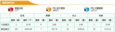 【5分时时彩开奖|新房每日网签数据】10月16日5分时时彩开奖|市新房成交量123套成交面积14455.65㎡
