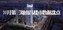 10月14-10月20日:南昌市新房成交1093套 环比下跌10.4%