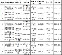 预售播报!10月主城区下发9张预售证 国赫天玺 天海容域园等项目获证