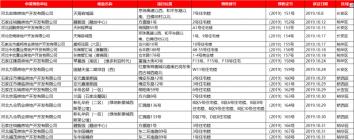 预售证!10月石家庄下发30张预售证 涉及22个项目