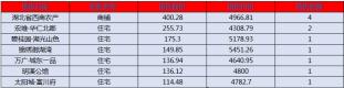 阳新房产:11月11网签11套 均价4875.63 元/平