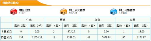 【5分时时彩开奖|新房每日网签数据】11月13日5分时时彩开奖|市新房成交量139套成交面积15024.39㎡