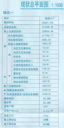 长安区都市怡景区拟建14栋楼 可容纳7716人居住