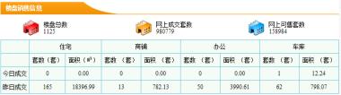 【5分时时彩开奖 新房每日网签数据】12月12日5分时时彩开奖 市新房成交量165套成交面积18396.99㎡