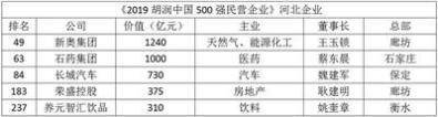 2019胡润中国民企500强 5家河北企业上榜