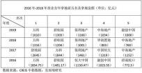 2019年房企拿地新五虎 万科蝉联冠军 融创中国上榜