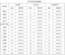 1月15温州新房成交556套 平阳县成交量领先