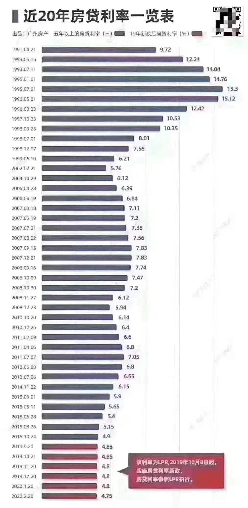 疫情结束,买房高峰即将来临!房贷利率4.75%创20年来最低!