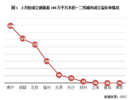 北京、成都等地高溢价土地频出,但地价真的在涨吗?