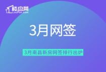【楼盘网早报2020.4.11】3月南昌新房网签排行出炉