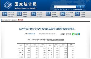 掉队了!大理房价同比涨幅排名跌至全国第八!刚刚,3月全国70城房价出炉!