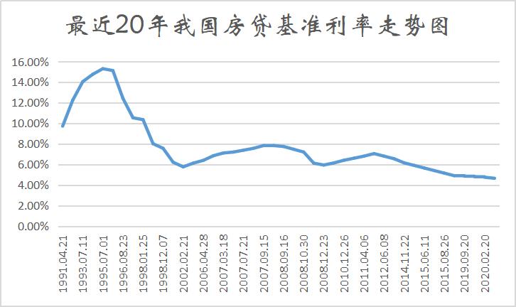 房贷基准利率降至20年来新低!2020楼市稳了!
