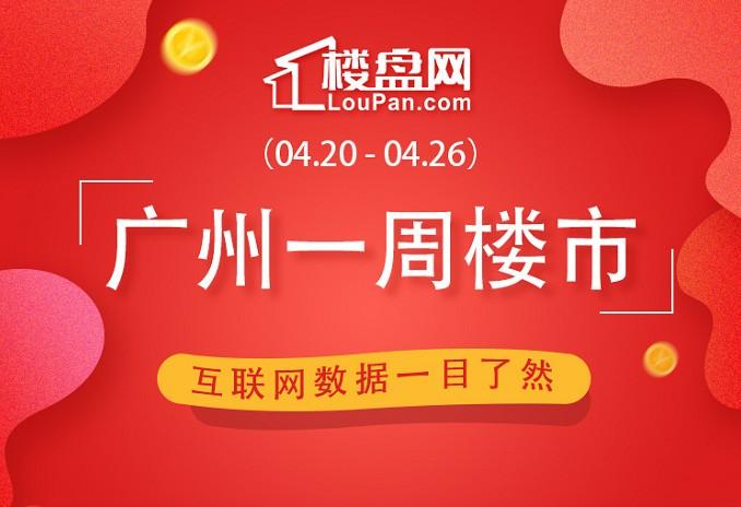 一周成交|本周广州新房网签1586套 环比上升14.51%