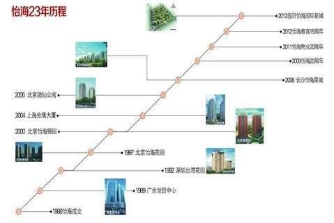 怡海国际新城位置图